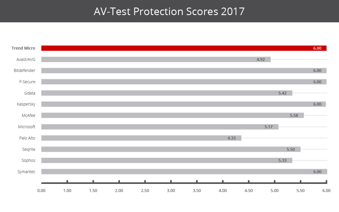 Số 1 trong việc bảo vệ máy tính được chứng nhận AV-Comparatives 2014